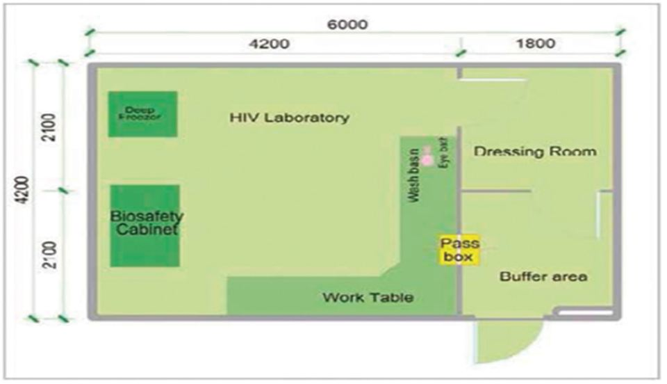 Hiv Laboratory